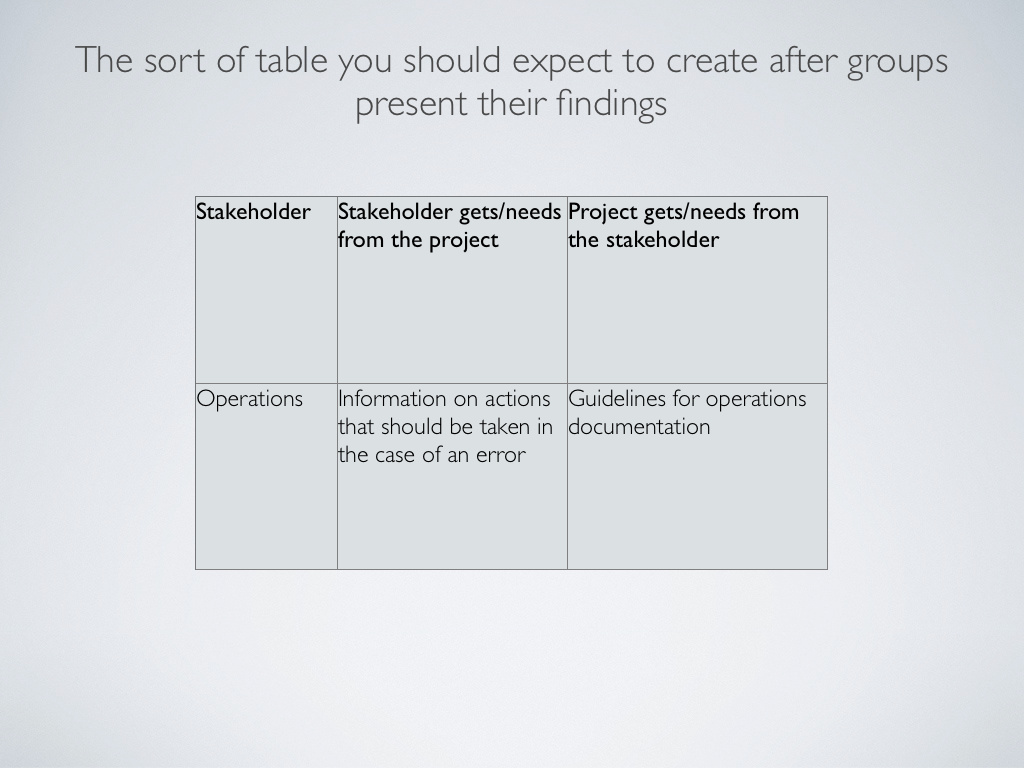 How to identify stakeholders