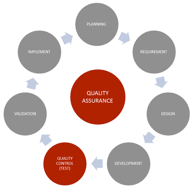 differences between tqm and traditional management practices Process excellence explained: what's the difference between lean, six sigma, and business process management (bpm)  lean is a production practice with the key .